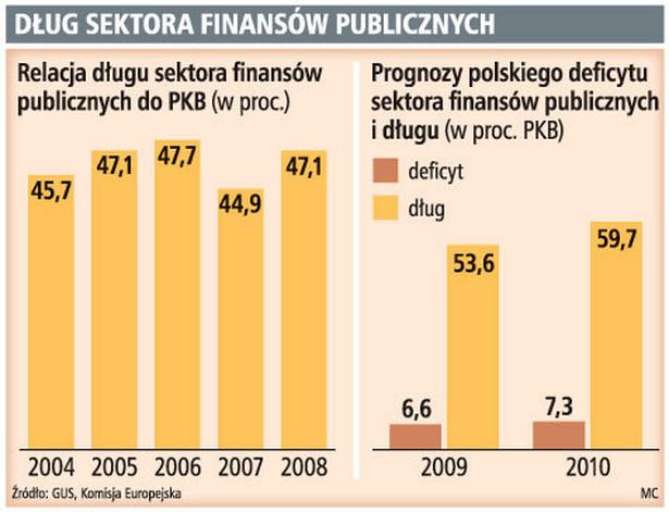 Dług sektora finansów publicznych