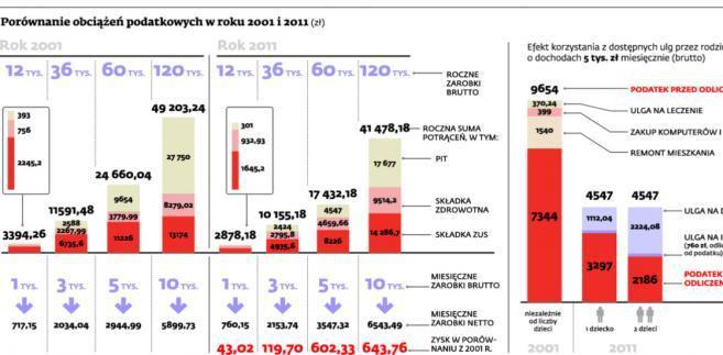 Porównanie obciążeń podatkowych w roku 2001 i 2011