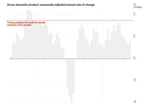 Wiele wskazuje na to, że amerykańska gospodarka będzie rosła szybciej, ale nie na tyle, aby zadowolić Trumpa. Amerykański prezydent bowiem zapowiedział, że chce doprowadzić do wzrostu PKB na poziomie co najmniej 3-4 proc., a to już nie będzie łatwe, ale nie niemożliwe. Od zakończenia recesji w 2009 roku wzrost PKB za cały rok nie przekroczył 3 proc. Co prawda w trzecim kwartale 2016 roku amerykańska gospodarka urosła o 3,5 proc, ale ekonomiści nie są przekonani, czy poziom ten uda się utrzymać. Wiele będzie zależało od działań administracji Trumpa, m.in. od zapowiadanych ułatwień dla przedsiębiorców. Jednocześnie realizacja zapowiedzi ws. wprowadzenia ceł na importowane produkty może doprowadzić do obniżenia wzrostu PKB.