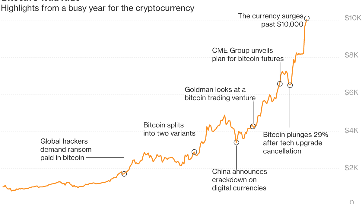 brokeriai btc ką reikia žinoti apie bitcoin trading