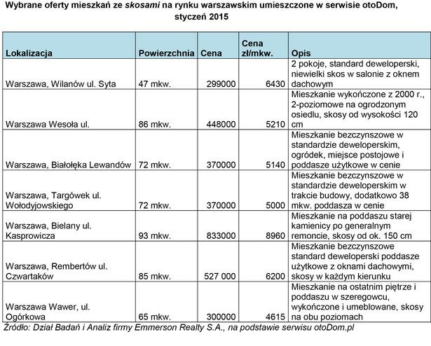Wybrane oferty mieszkań ze skosami na rynku warszawskim