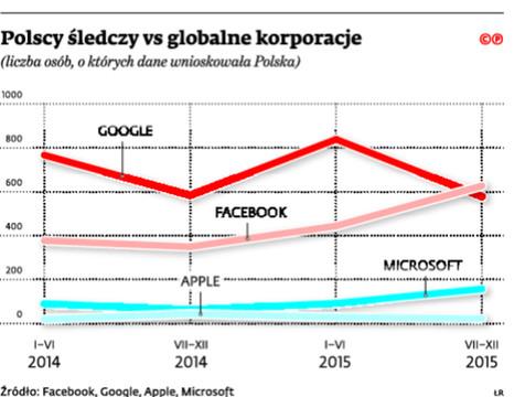 Polsce śledczy vs globalne korporacje