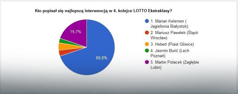 Wyniki głosowania na najlepszą interwencję 4. kolejki LOTTO Ekstraklasy