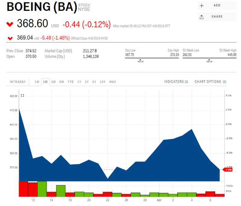 Kurs akcji Boeinga (w dol.) na giełdzie NYSE, dane z 10 kwietnia 2019 r., godz. 7 czasu polskiego