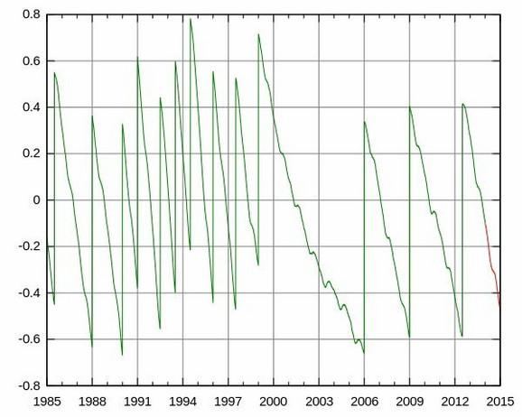 Na ovaom grafikonu možemo videti razliku između