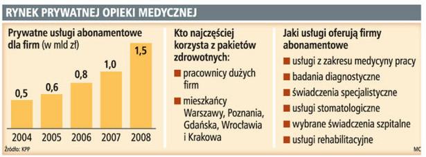 Rynek prywatnej opieki medycznej