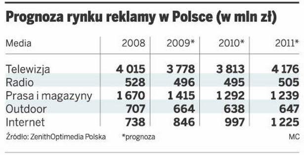 Prognoza rynku reklamy w Polsce