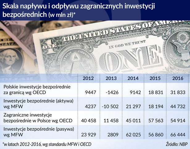 BIZ Polska skala napływu i odpływu (graf. Obserwator Finansowy)