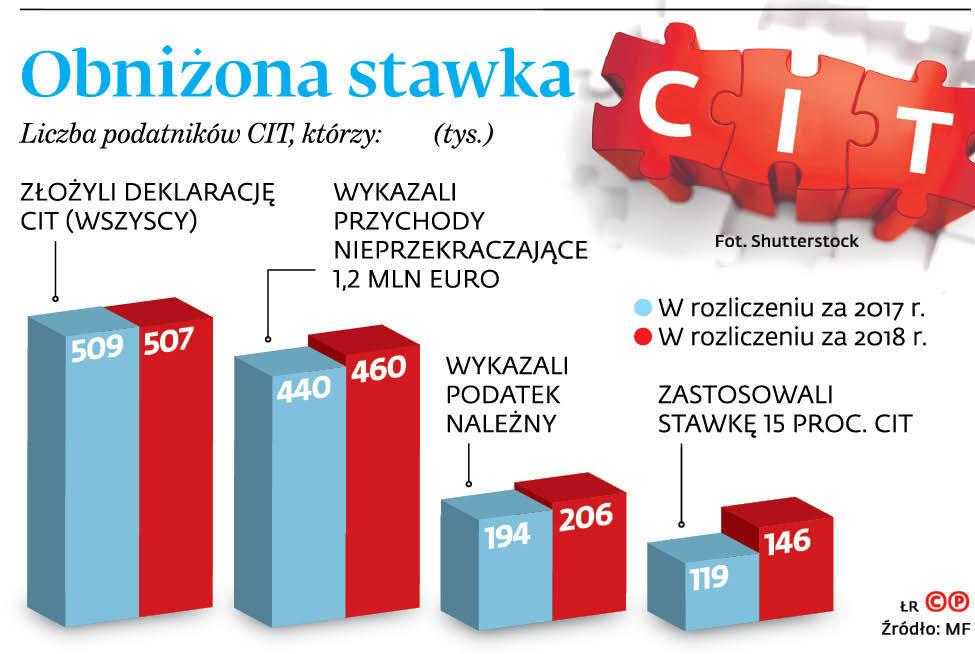 Obniżona stawka CIT