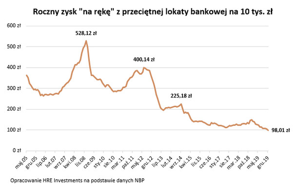 """Roczny zysk """"na rękę"""" z przeciętnej lokaty bankowej na 10 tys. zł"""