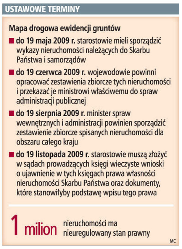 Ustawowe terminy