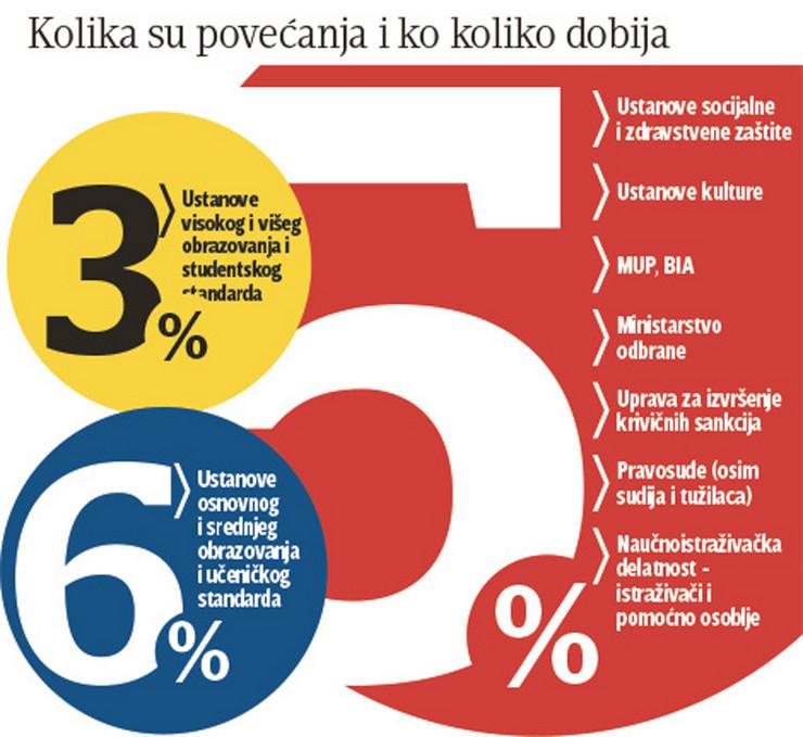 Grafika povecanje plata po ustanovama foto RAS