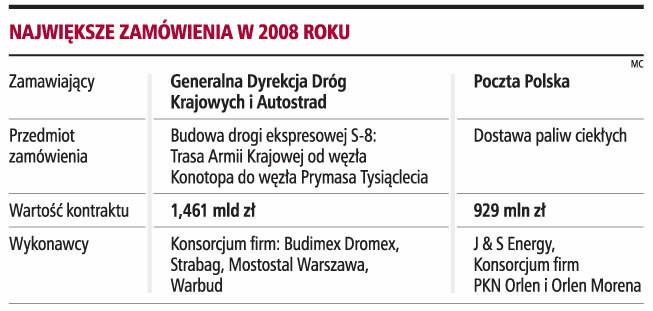 Największe zamówienia w 2008 roku