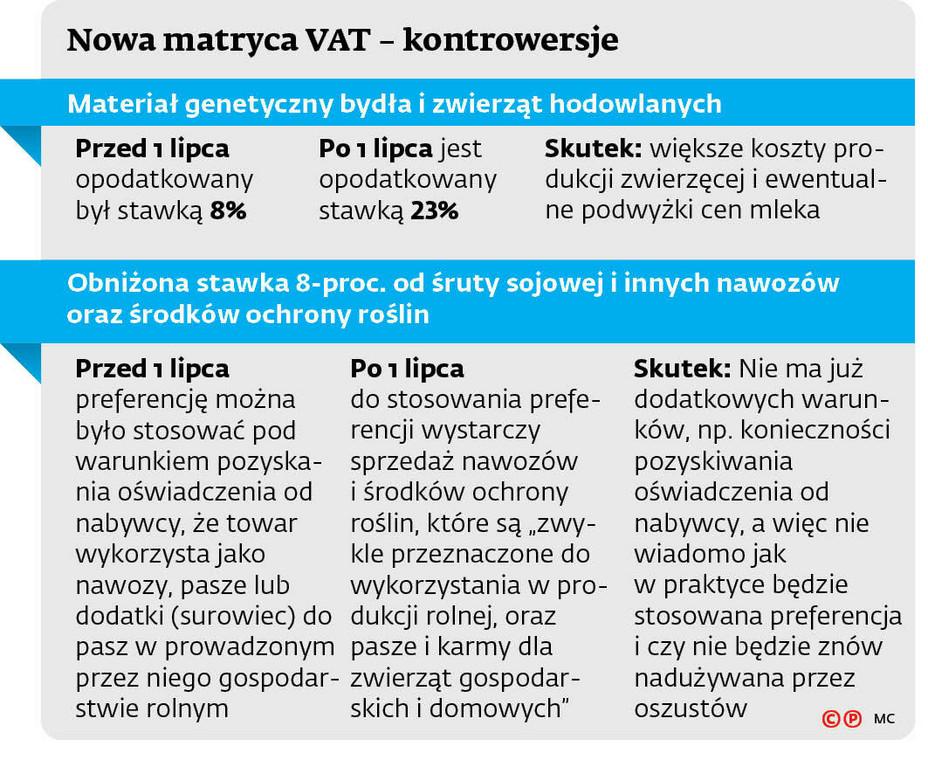 Nowa matryca VAT - kontrowersje