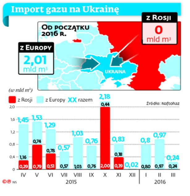 Import gazu na Ukrainę