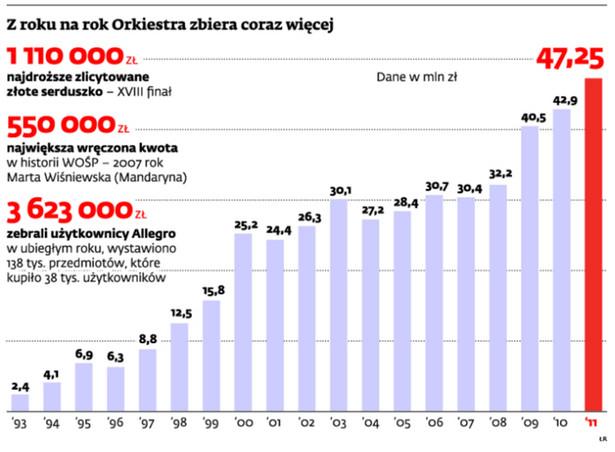 Z roku na rok Orkiestra zbiera coraz więcej