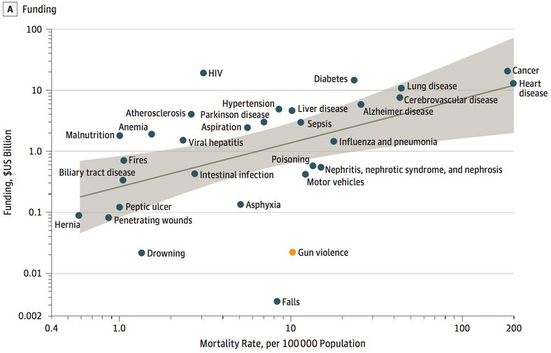 Research into gun violence is the most poorly funded relative to other causes of death.