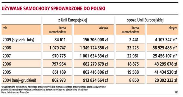 Używane samochody sprowadzone do Polski
