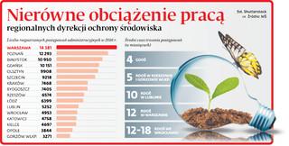 Samorządy nie chcą oddać ekologii ministrowi