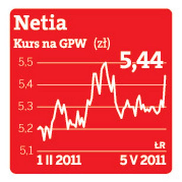 Kurs akcji Netia na GPW