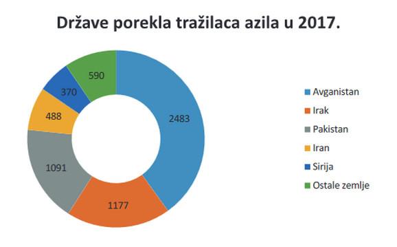 Države porekla tražilaca azila, grafikon