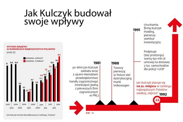 Jak Kulczyk budował (1981-1992)