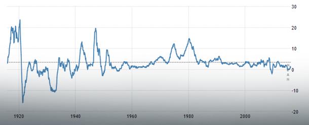 USA – stopa inflacji i mediana;   Źródło: TradingEconomics