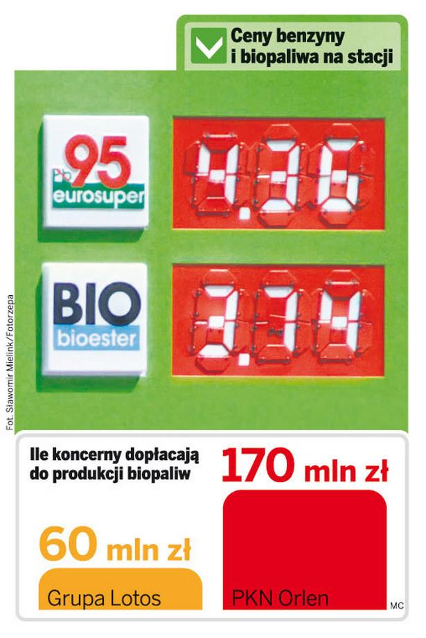 Ceny benzyny i biopaliwa na stacji