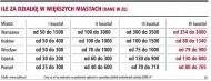 Ile za działkę w więszych miastach (dane     w zł)