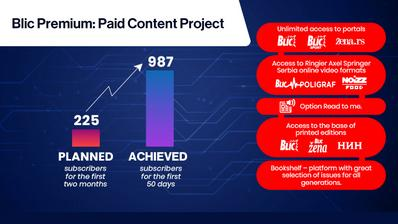Client Success: Paid Content at Blic Serbia Exceeds Expectations After 50 Days