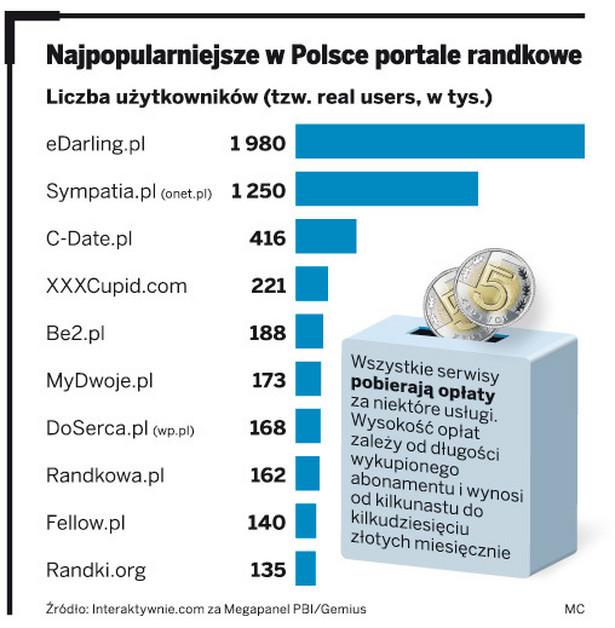 Najpopularniejsze w Polsce portale randkowe
