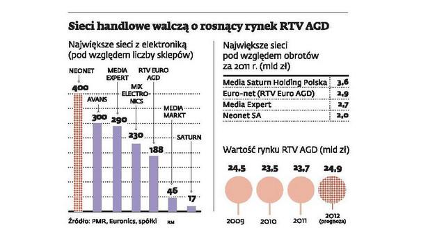 Sieci handlowe walczą o rosnący rynek RTV AGD