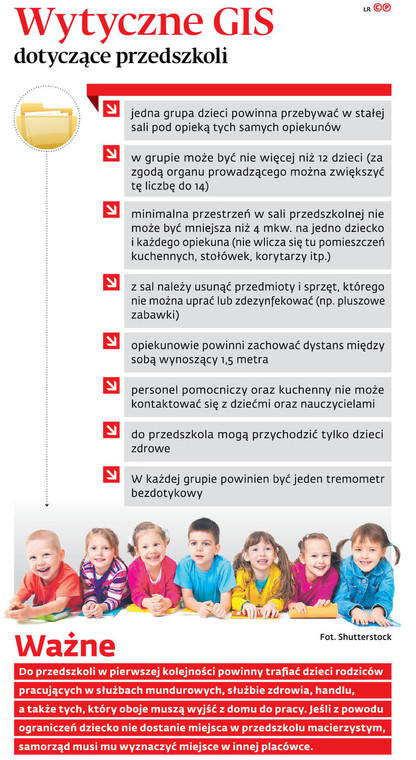 Wytyczne GIS dotyczące przedszkoli