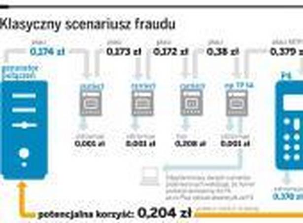 Klasyczny scenariusz fraudu