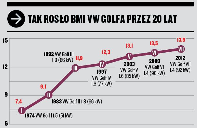 BMI VW Golfa