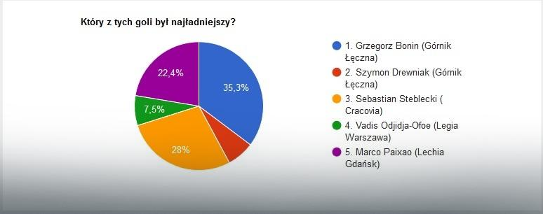 EkstraGol 27. kolejki - wyniki