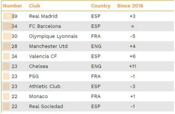 Ekipe iz evro-vrha