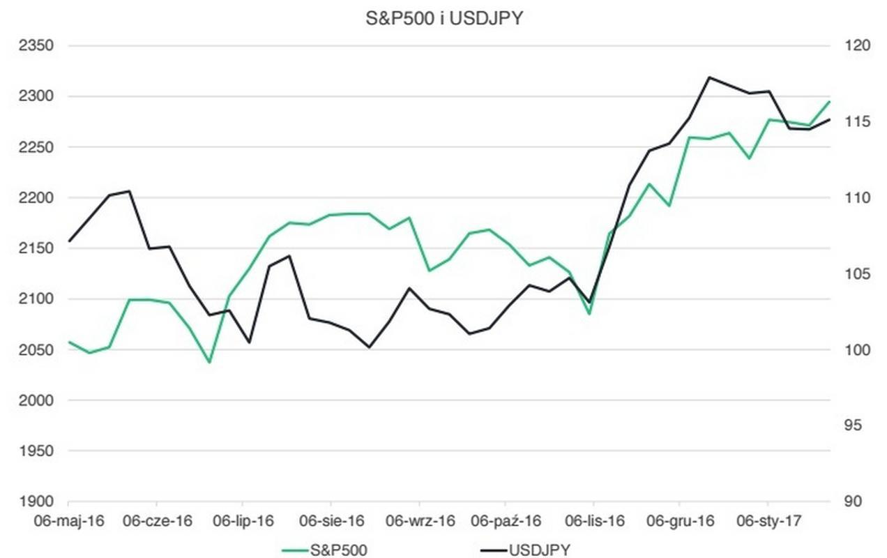 Notowania amerykańskiego indeksu S&P500 oraz pary walutowej USD/JPY