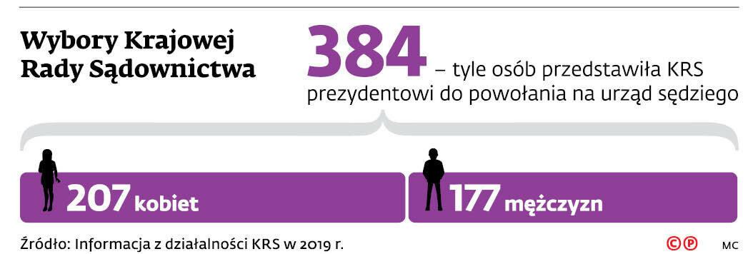Wybory Krajowej Rady Sądownictwa