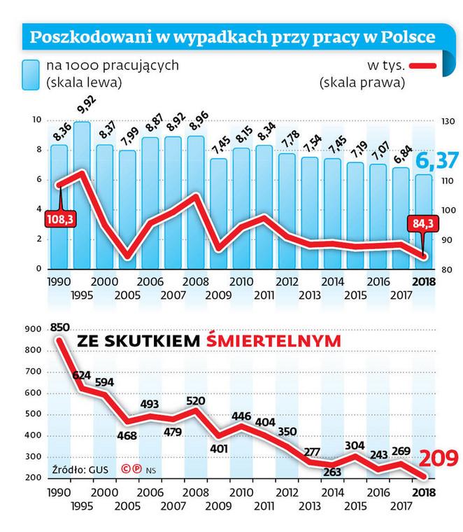 Poszkodowani w wypadkach przy pracy w Polsce