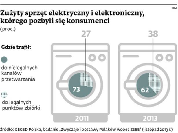 Zużyty sprzęt elektryczny i elektroniczny, którego pozbyli się konsumenci