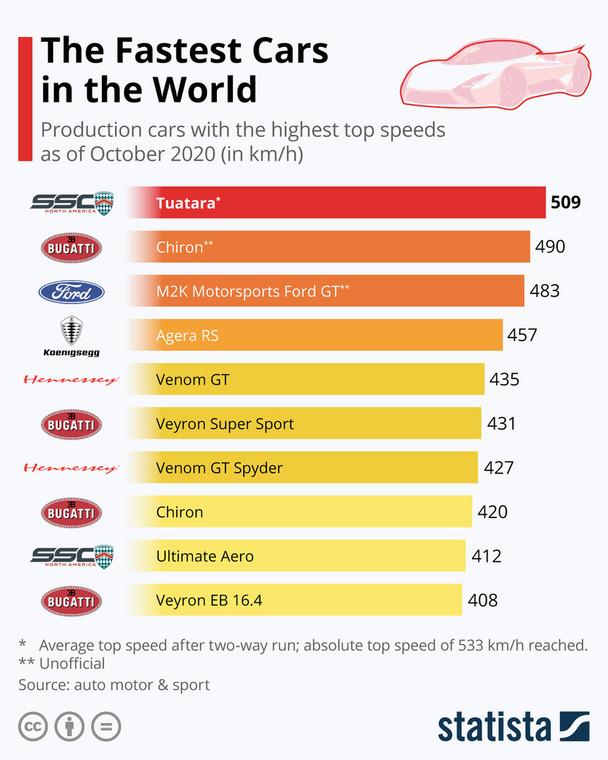 Najszybsze seryjnie produkowane samochody na świecie