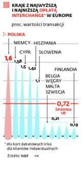 Kraje z najwyższą i najniższą opłatą interchange w Europie