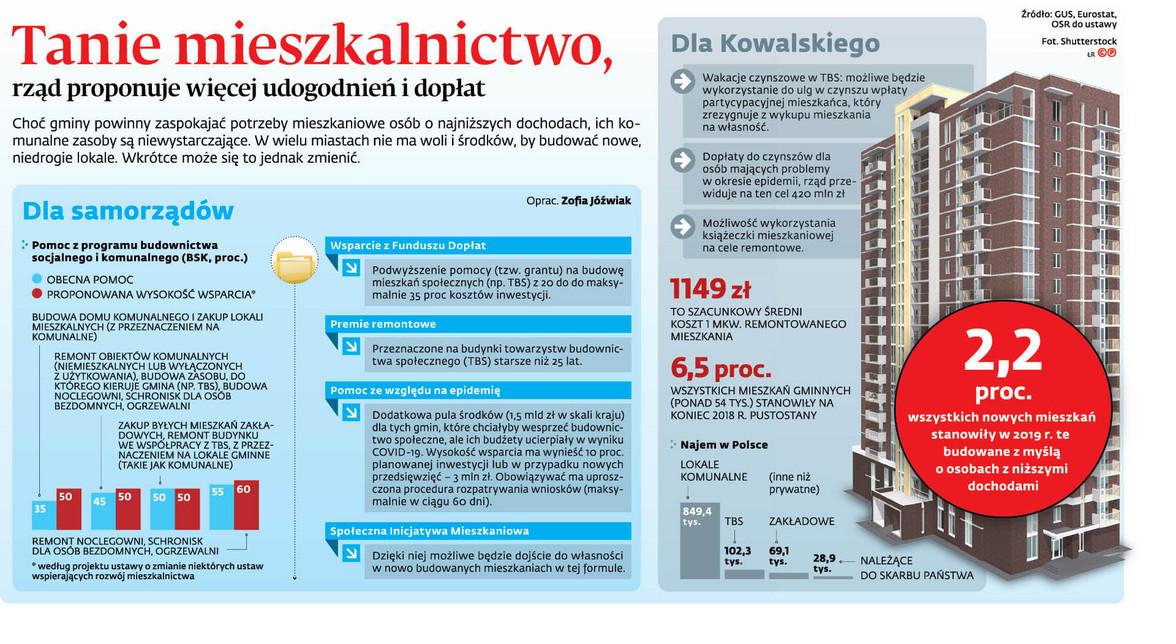 Tanie mieszkalnictwo, rząd proponuje więcej udogodnień i dopłat