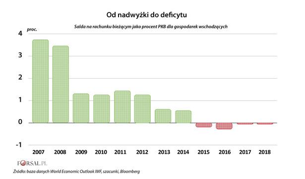 Zdrowe finanse, czyli dodatnie salda na rachunku bieżącym, stanowią pierwszą linię obrony dla rynków wschodzących. Niestety, obecnie sytuacja finansowa grupy państw rozwijających się jest gorsza niż przed dekadą. W 2008 roku grupa państw zaliczanych rynków rozwijających się miała dużą nadwyżkę na rachunku bieżącym, podczas gdy teraz ma niewielki, ale jednak, deficyt, za który w dużej mierze odpowiada znaczny spadek nadwyżki Chin. Ale obraz grupy rynków wschodzących nie jest jednolity. Niektóre kraje, takie jak np. Tajlandia, charakteryzują się silnymi dodatnimi saldami.