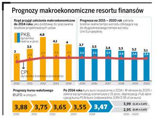 Deficyt sektora finansów publicznych: rząd przygotował prognozy na 10 lat