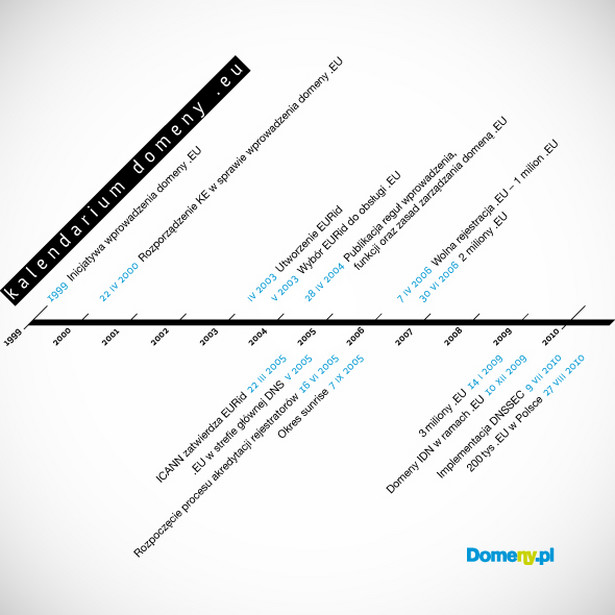 Kalendarium domeny .EU