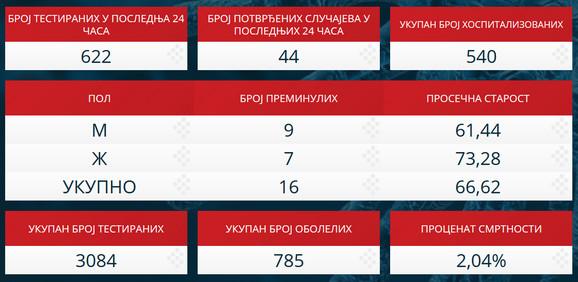 Korona statistika za Srbiju zaključno sa 30. martom