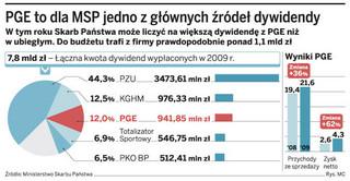 PGE chce wypłacić ponad 1,3 mld zł dywidendy