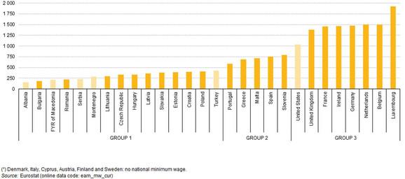 Minimalne zarade u Evropi za januar 2015. - kliknuti na (+) za uvećanje